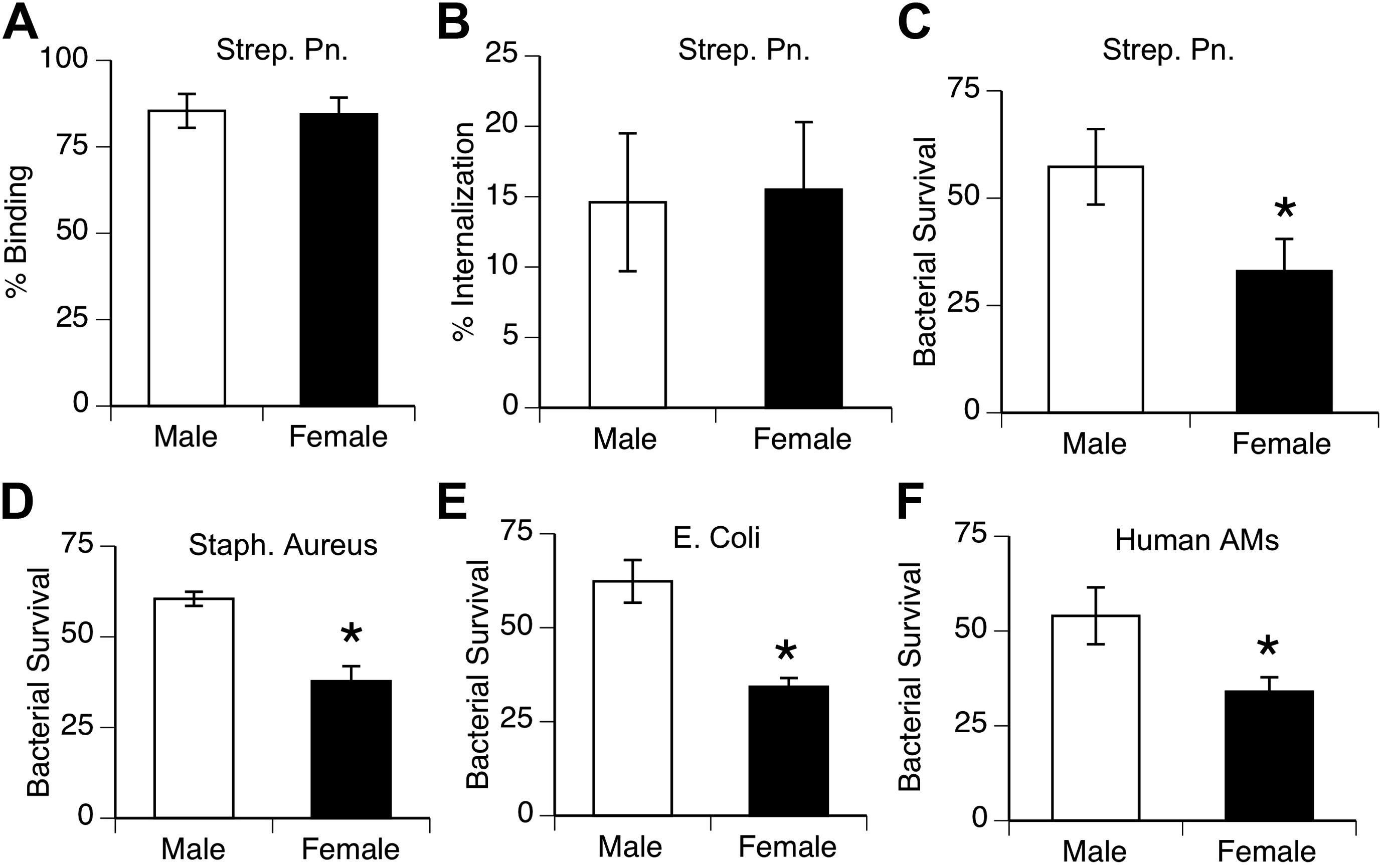 Female Resistance To Pneumonia Identifies Lung Macrophage