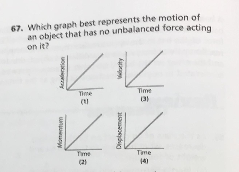 Diagram Unbalanced Force