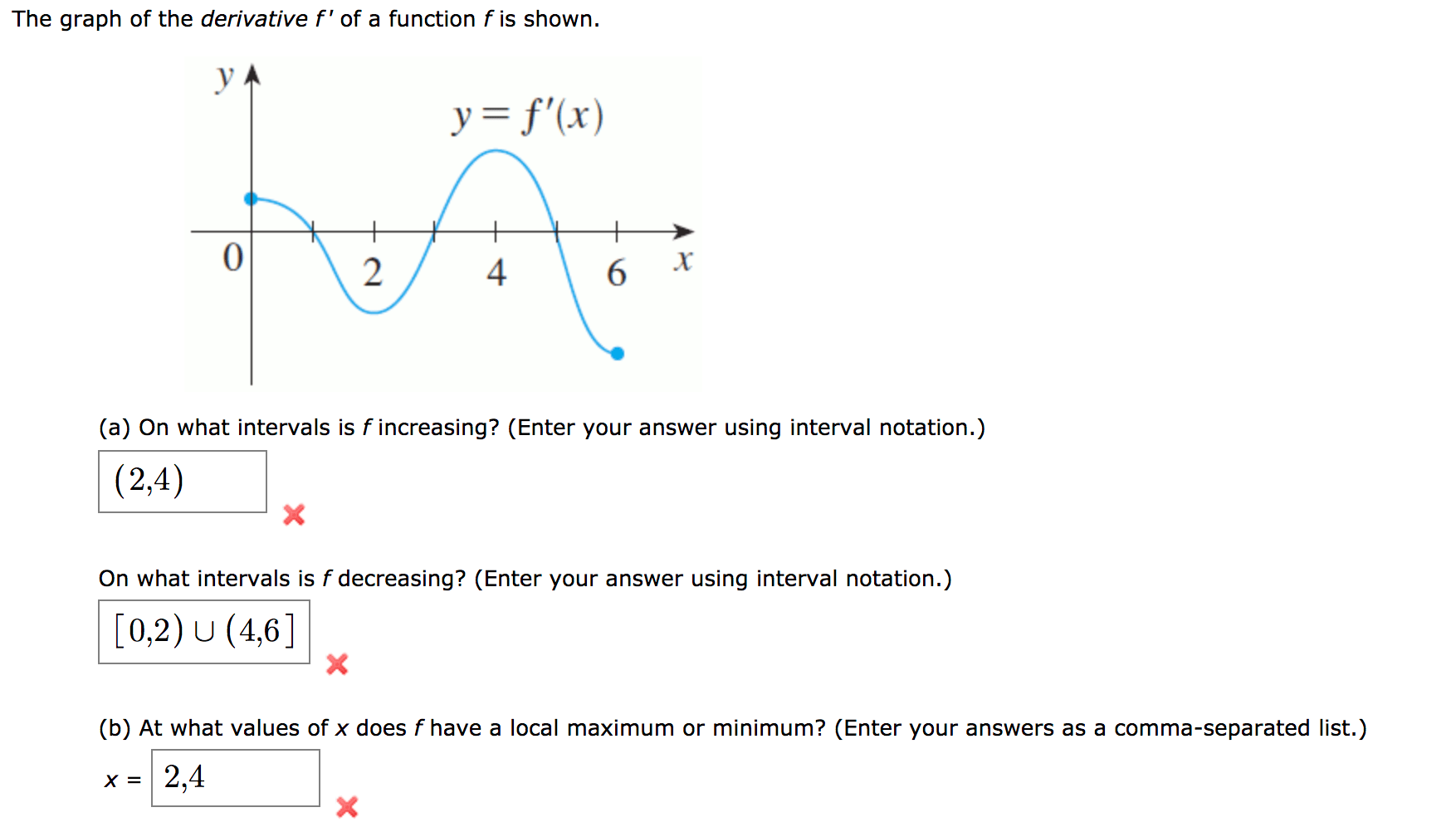 Answered The Graph Of The Derivative F Of A