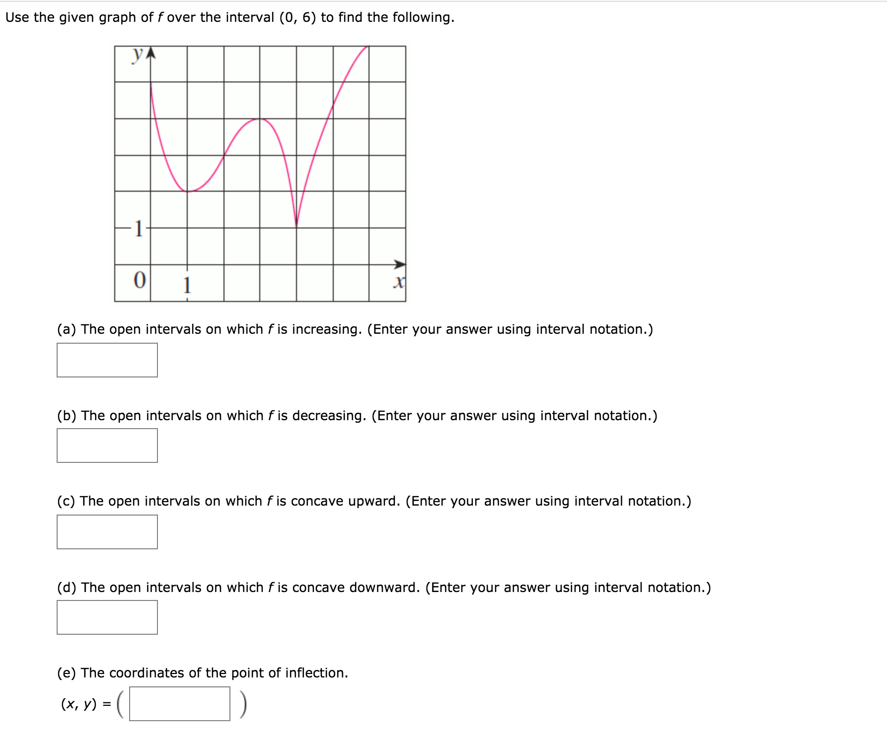 Answered Use The Given Graph Of F Over The