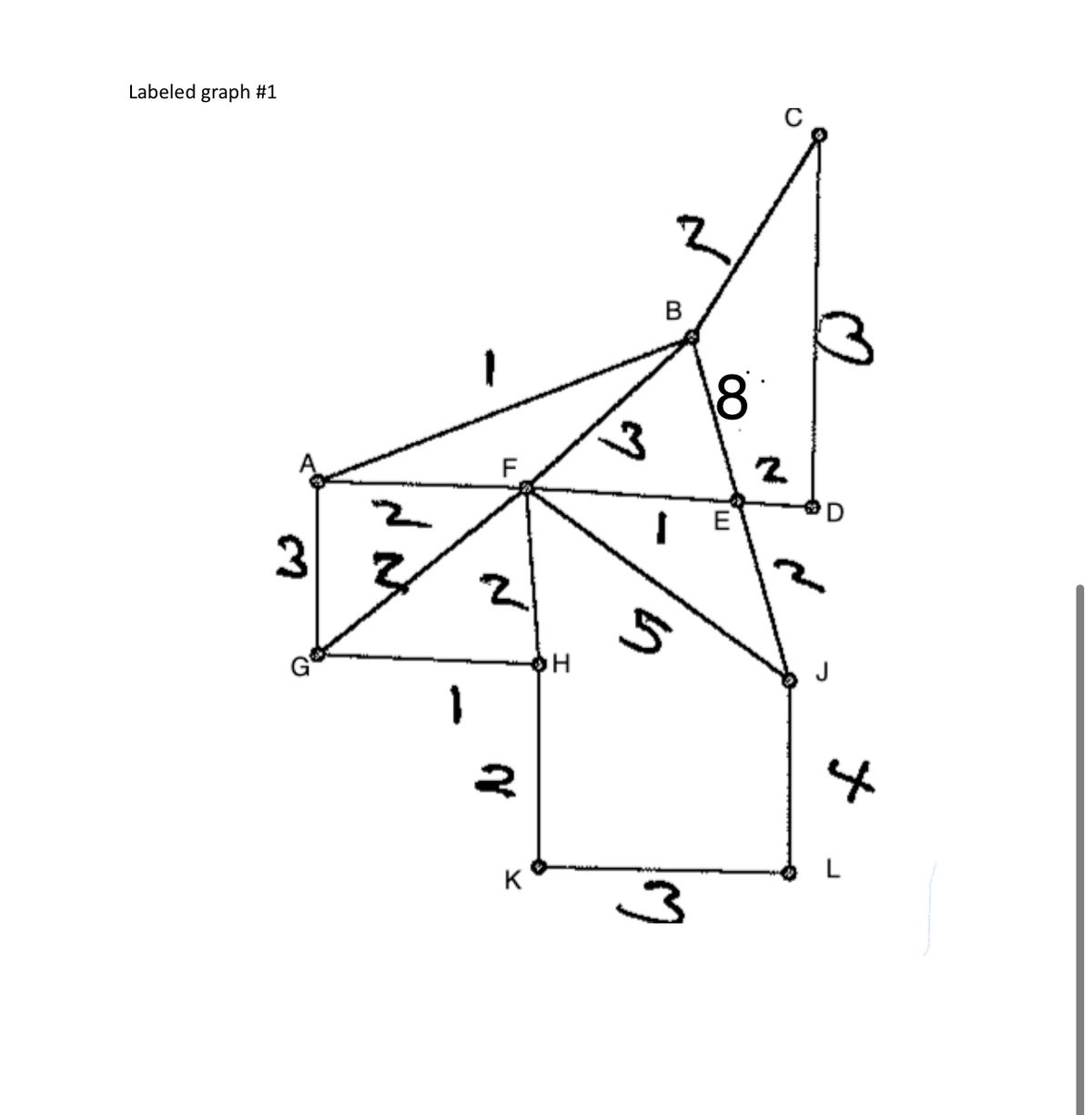 Answered 1 Using Graph 1 Use Euler S Formula On
