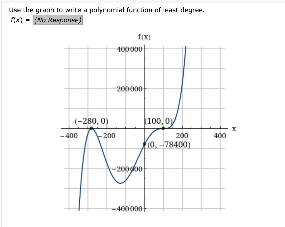 Answered Use The Graph To Write A Polynomial