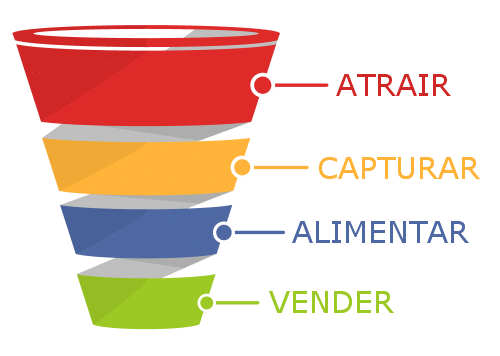 funil de vendas - leads