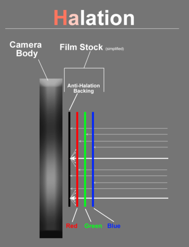 Halation effect - the light penetrates blue, green and red layers on the film stock, then only partially gets absorbed by the anti-halation backing, bounces back into the red layer and creates halation.