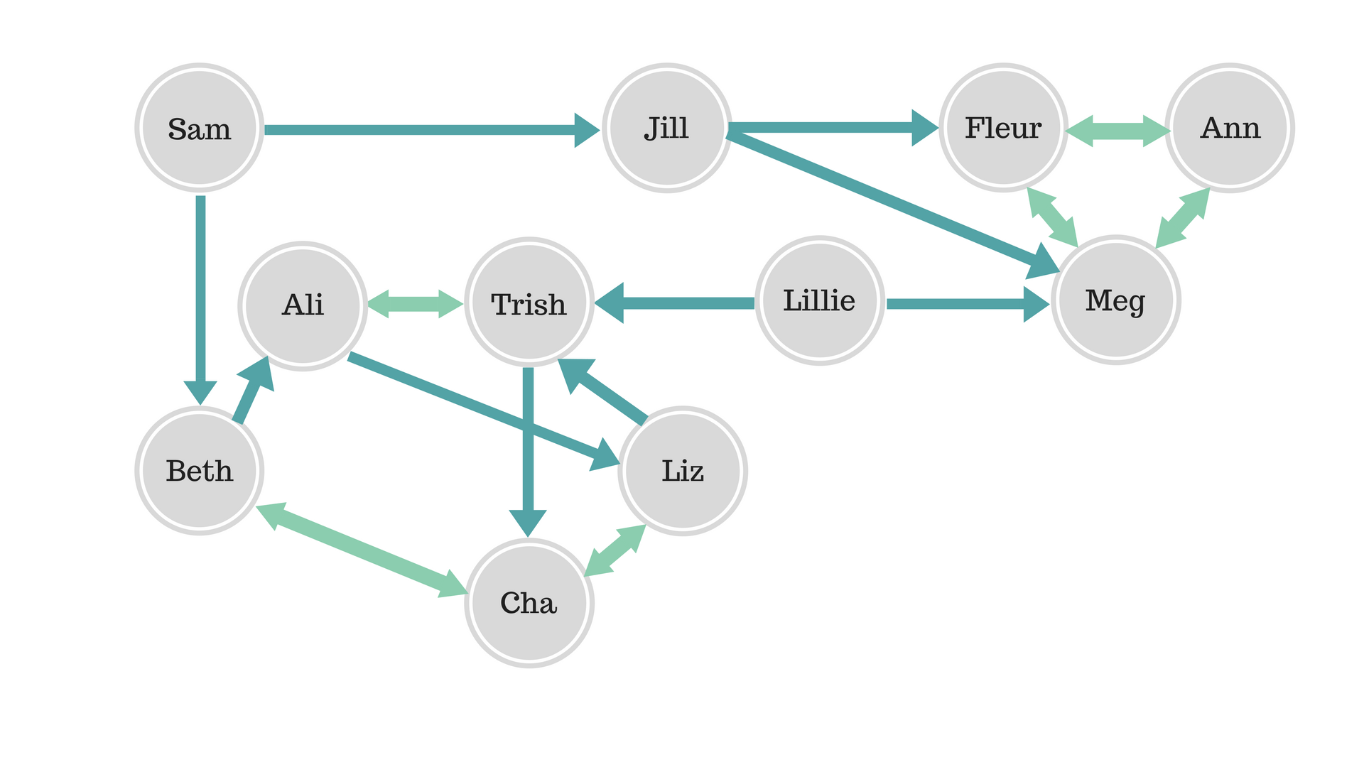 What Is A Sociogram A Leadership Tool Worth Knowing About