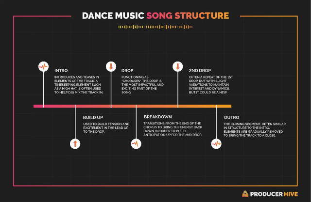 What Is A Bridge In A Song? (+17 Pro Tips To Writing One)