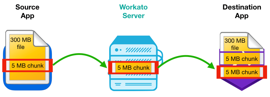 Workato File Streaming Mechanism