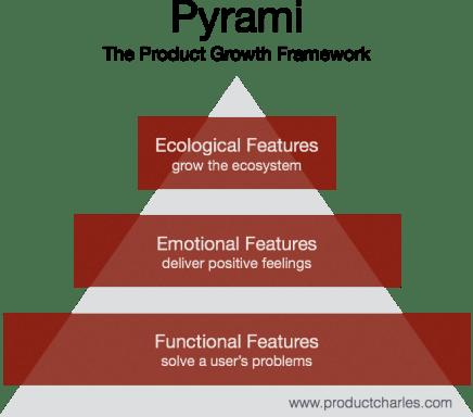 pyrami framework