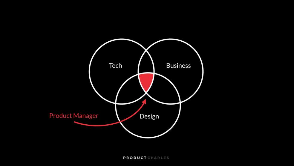 What is Product Management?.jpeg