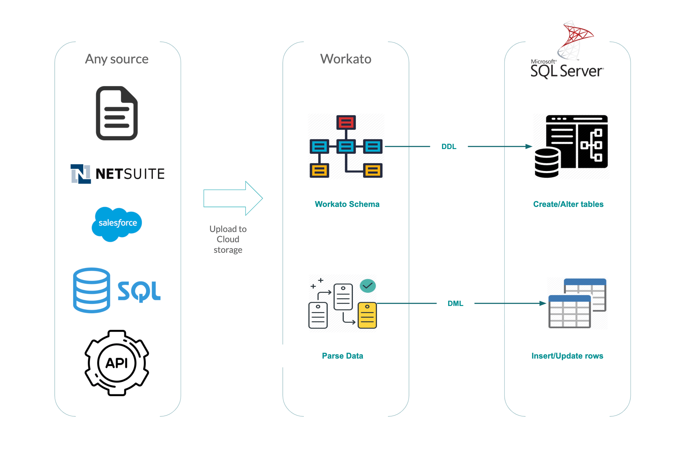 Simple Adaptable Data Pipelines For Microsoft Sql Server