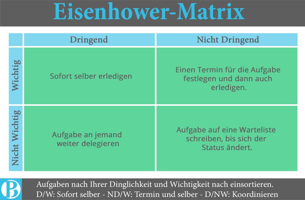 zeitmanagement-selbstmanagement-eisenhower-matrix