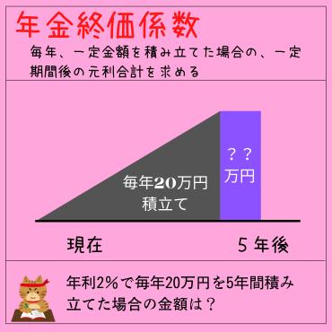 年金終価係数の説明をイラストでわかりやすく説明