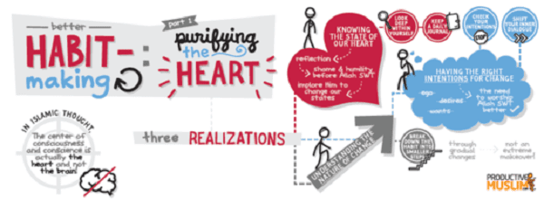 Doodle Better Habit Making - Purifying The Heart | ProductiveMuslim