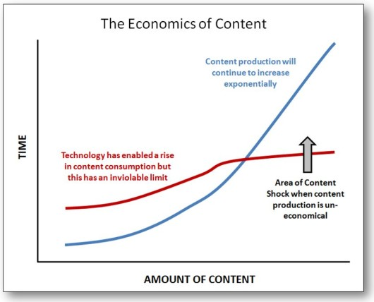 Content shock: content production increases exponentially, but our time to consume it has nearly reached its limit.