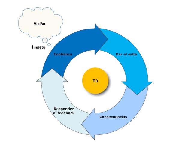 El círculo virtuoso de la motivación