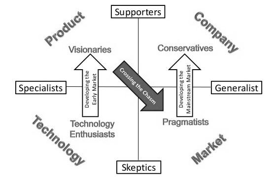 4 grupos de entrega de valor em marketing de empresas de tecnologia: Tecnologia, Produto, Mercado e Empresa
