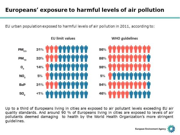 Gráfico de la Agencia Europea Medio Ambiental exposición ciudadana a la polución
