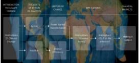 Frenar el calentamiento global ahorraría millones de dólares, según un informe del Citibank