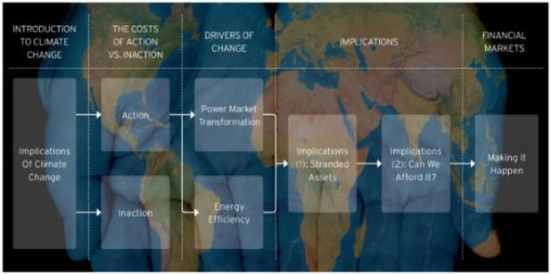 Costes de los escenarios de acción o inacción sobre el cambio climático