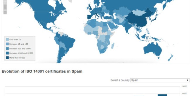 Distribución de la ISO 14.001