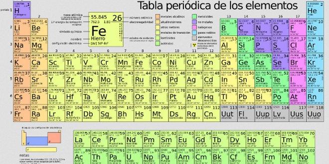 Tabla periódica de elementos químicos