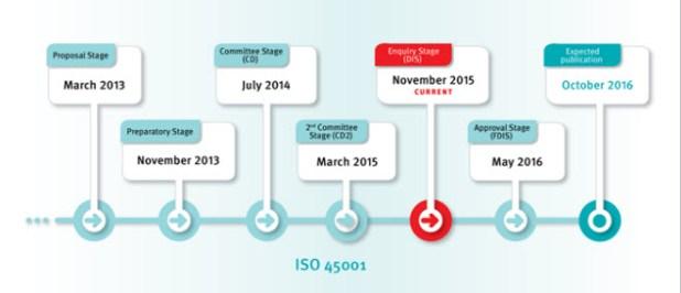 Fuente: Web ISO 45001
