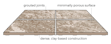 porcelain and ceramic tile styles