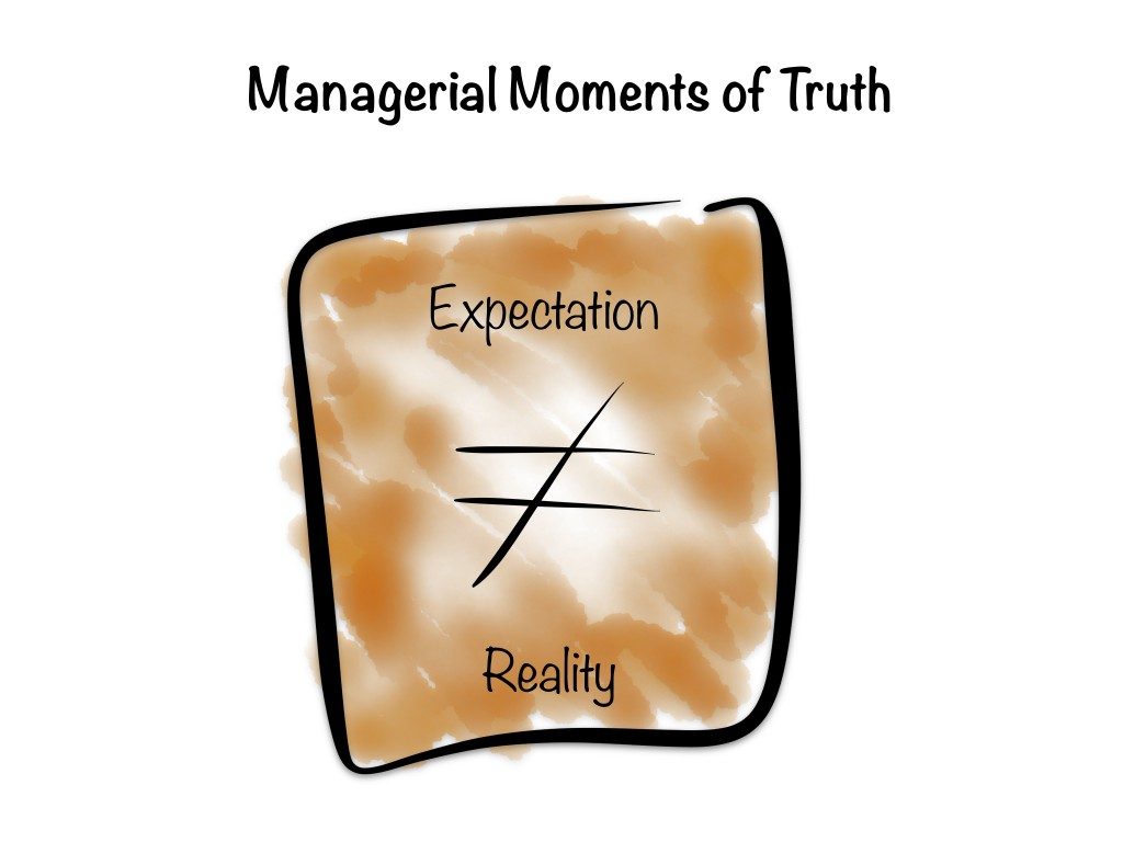 Managerial Moments Of Truth
