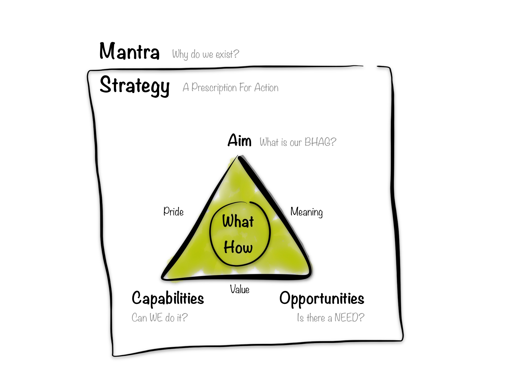 Framework series No3 What is a product strategy really – Product Strategy