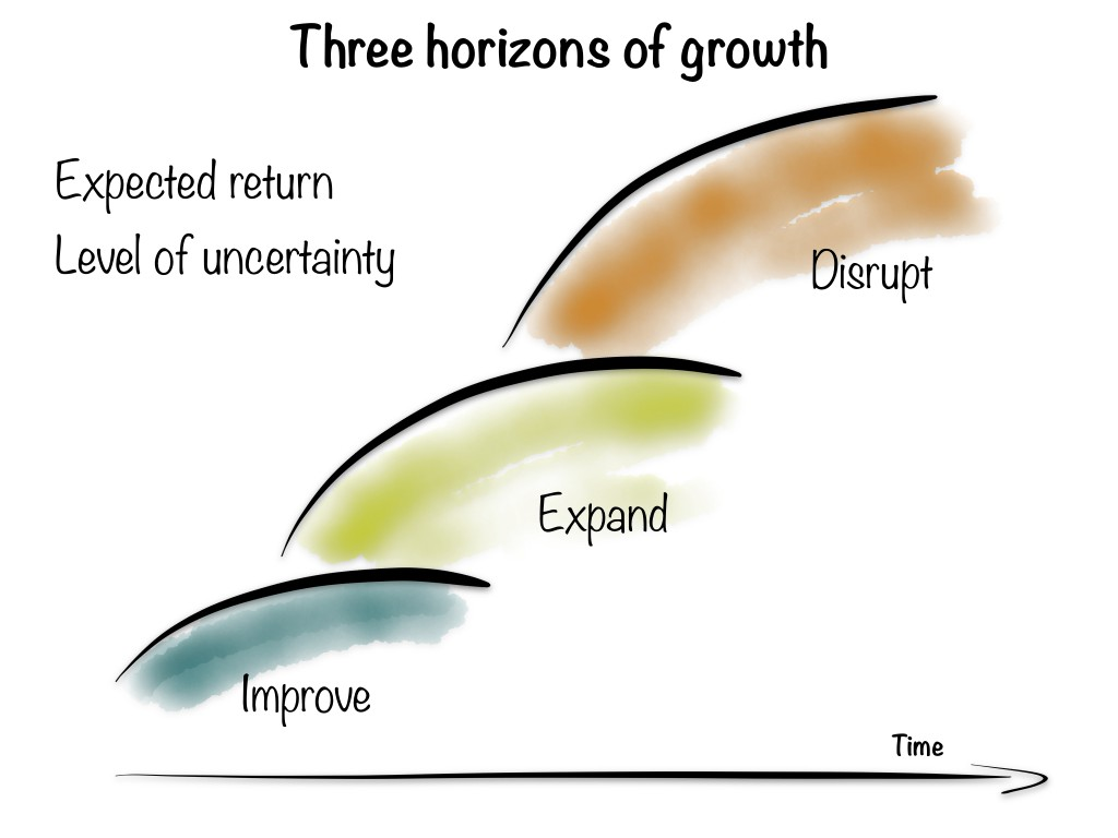 Three Horizons Of Growth