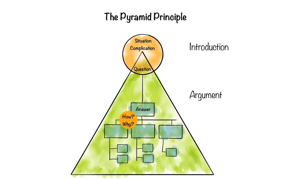 Framework No. 13: The Pyramid Principle
