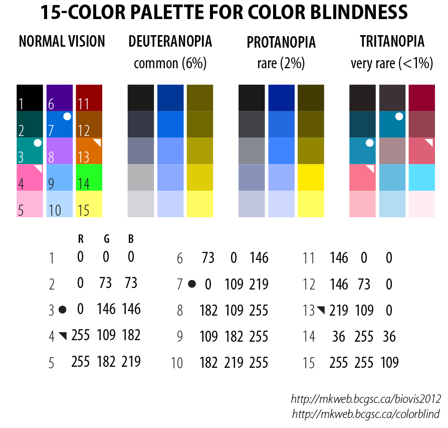 Color blindness pallet boosting accessibility