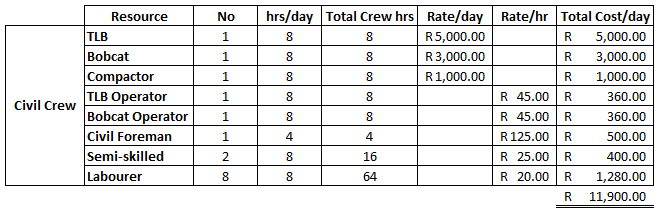 Fig. 6 shows the daily rate of the civil crew is R11 900 per day