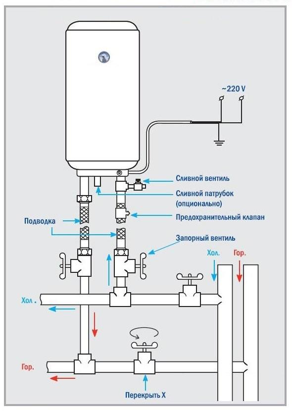 A vízvonal hűtőszekrényhez történő csatlakoztatásának költségei
