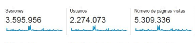 Fuente: Google Analytics