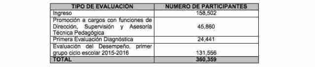 tabla evaluación