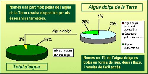 disrtibució d'aigua a la terra