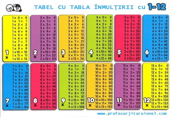 tabla inmultirii