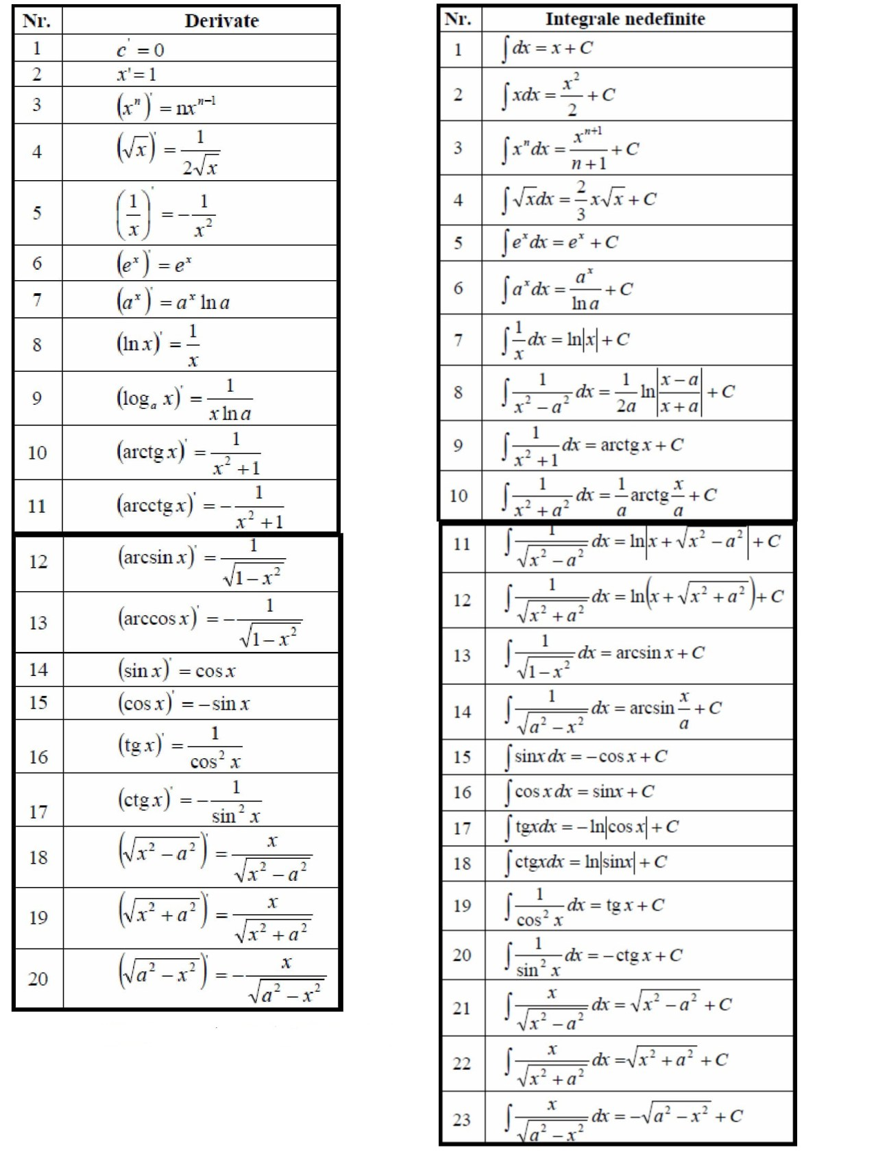 tabel-derivate-si-integrale-1