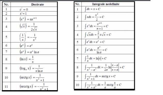 tabel-derivate-si-integrale2020-1