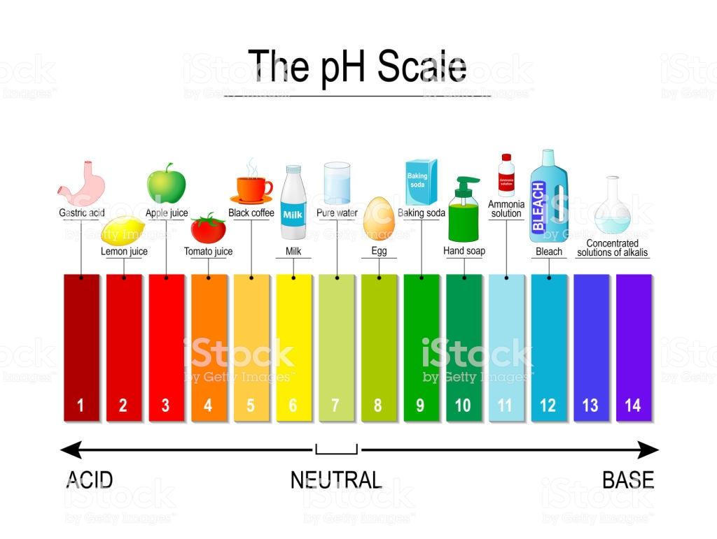 Mengapa Nilai pH Hanya Sampai 14?