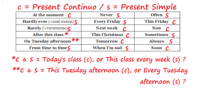 Present Simple Vs Continuous Adverbs Of Frequency