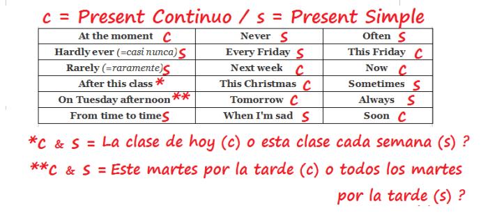 Presente Simple Vs Presente Continuo Explicación Sencilla