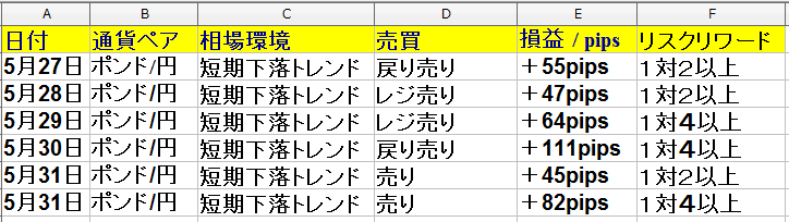 5月27日(月)~5月31日(金) 1週間のトレード・勝率は60% +309pips