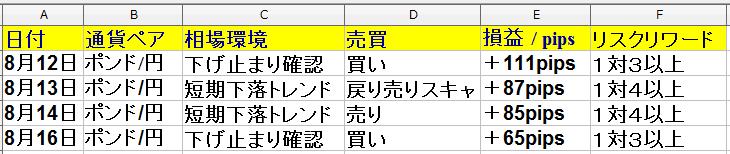 8月12日(月)~8月16日(金) 1週間 ・トレード回数は6回で勝率は66%+298pips