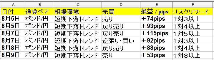 8月5日(月)~8月9日(金) 1週間 ・トレード回数は9回で勝率は75%+460pipsでした。