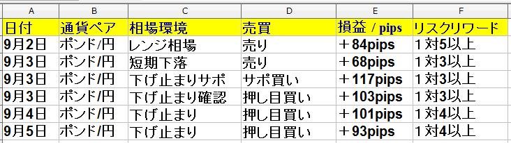 9月2日(月)~9月6日(金) 1週間・勝率66% +491pips