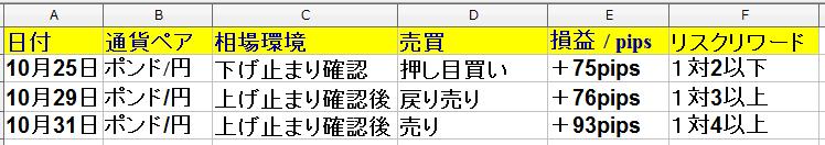 10月28日(月)~10月31日(木) 1週間・トレード回数は5回で勝率60%でした。+189pips