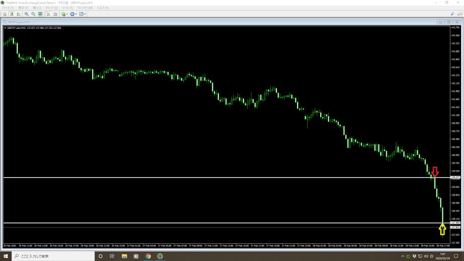 2020年2月28日(金)トレード ・通貨ペア(ポンド/円) ボーナス相場 +133pips