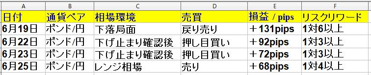 令和2年6月22日(月)~6月26日(金)勝率80% +338pips(1週間)